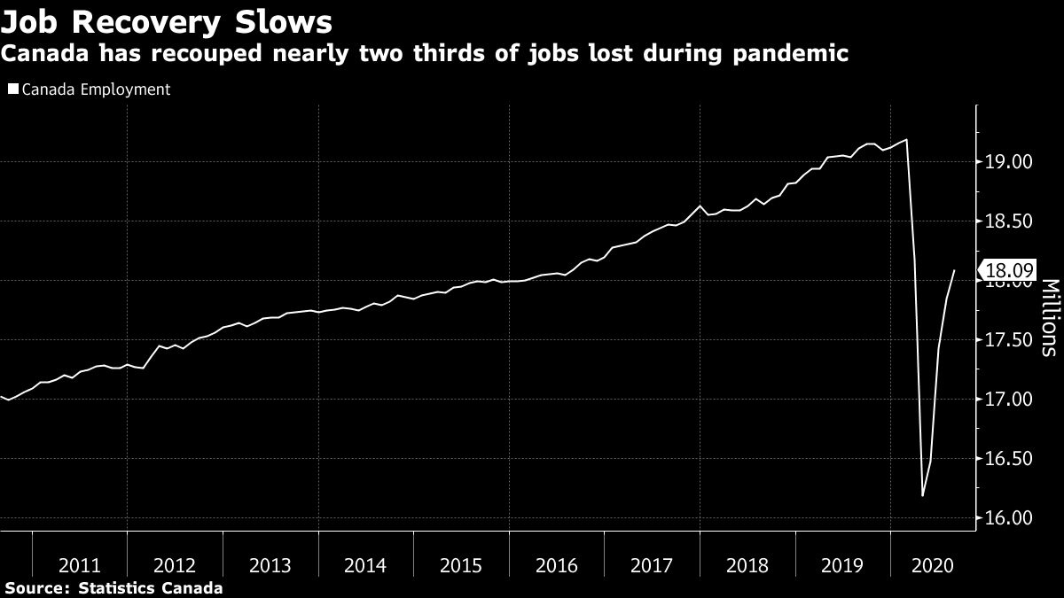 London jobless rate improves for second straight month as recovery continues